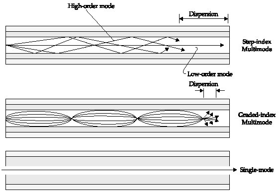 Astounding Fiber Optic Cable Linktionary Term Wiring Database Obenzyuccorg
